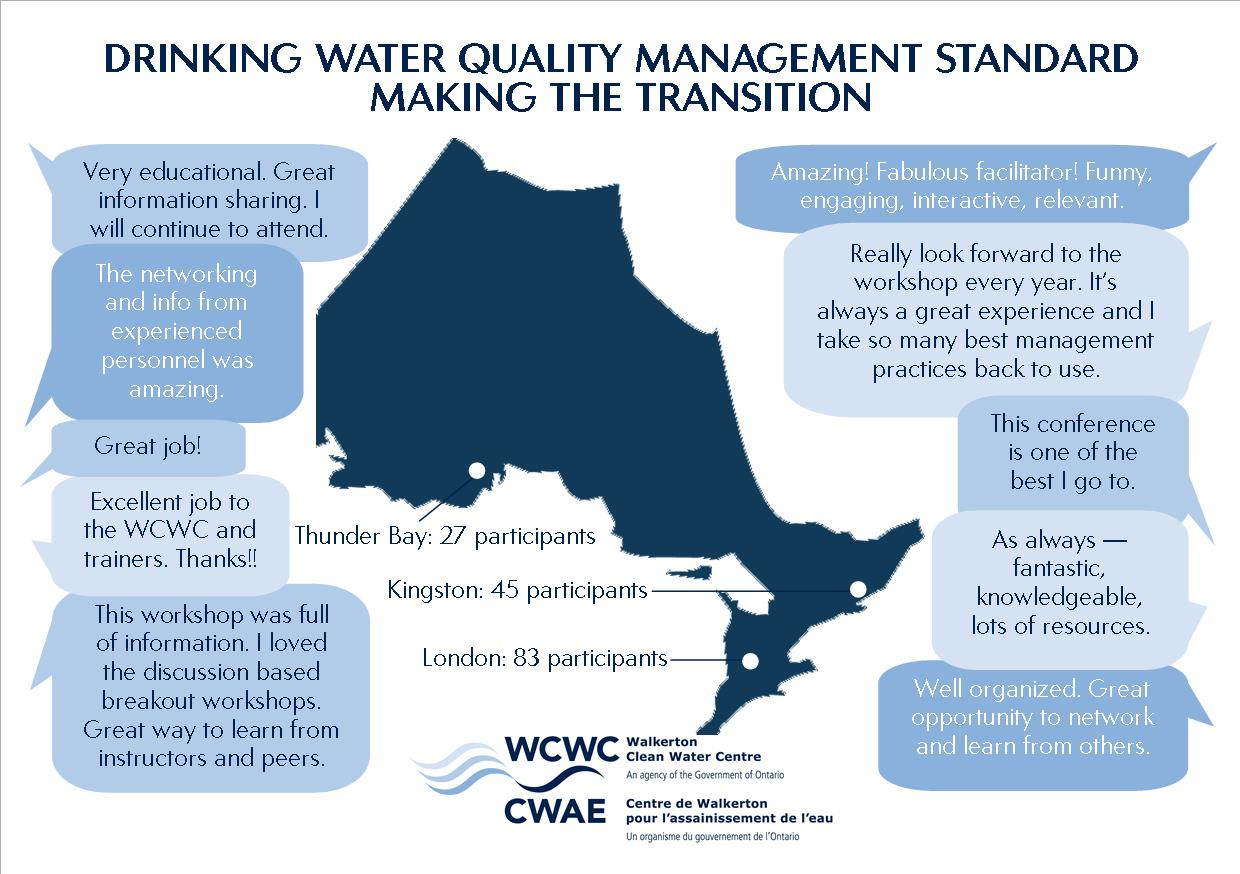 DRINKING WATER QUALITY MANAGEMENT STANDARD —  MAKING THE TRANSITION