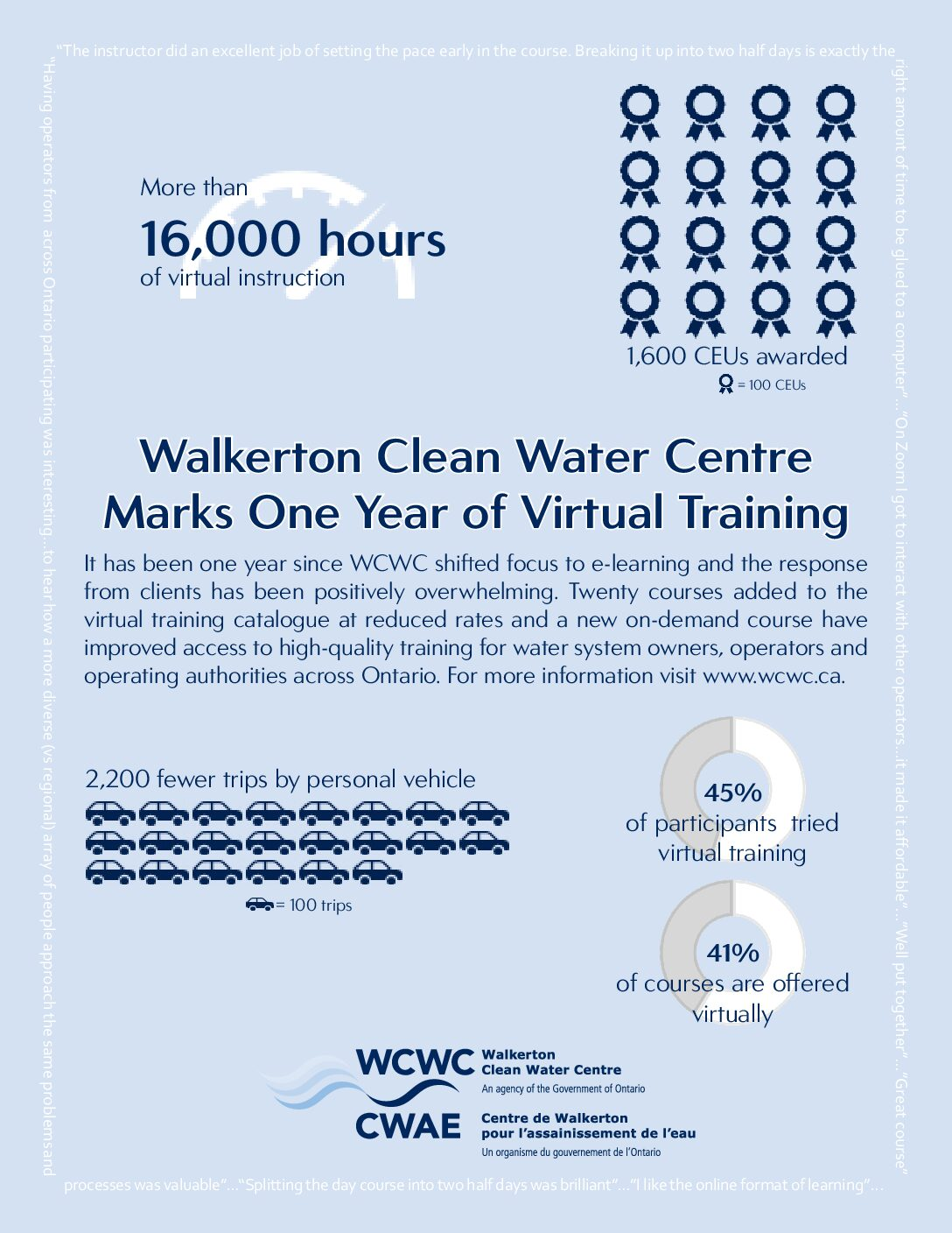 WALKERTON CLEAN WATER CENTRE MARKS ONE YEAR OF VIRTUAL TRAINING